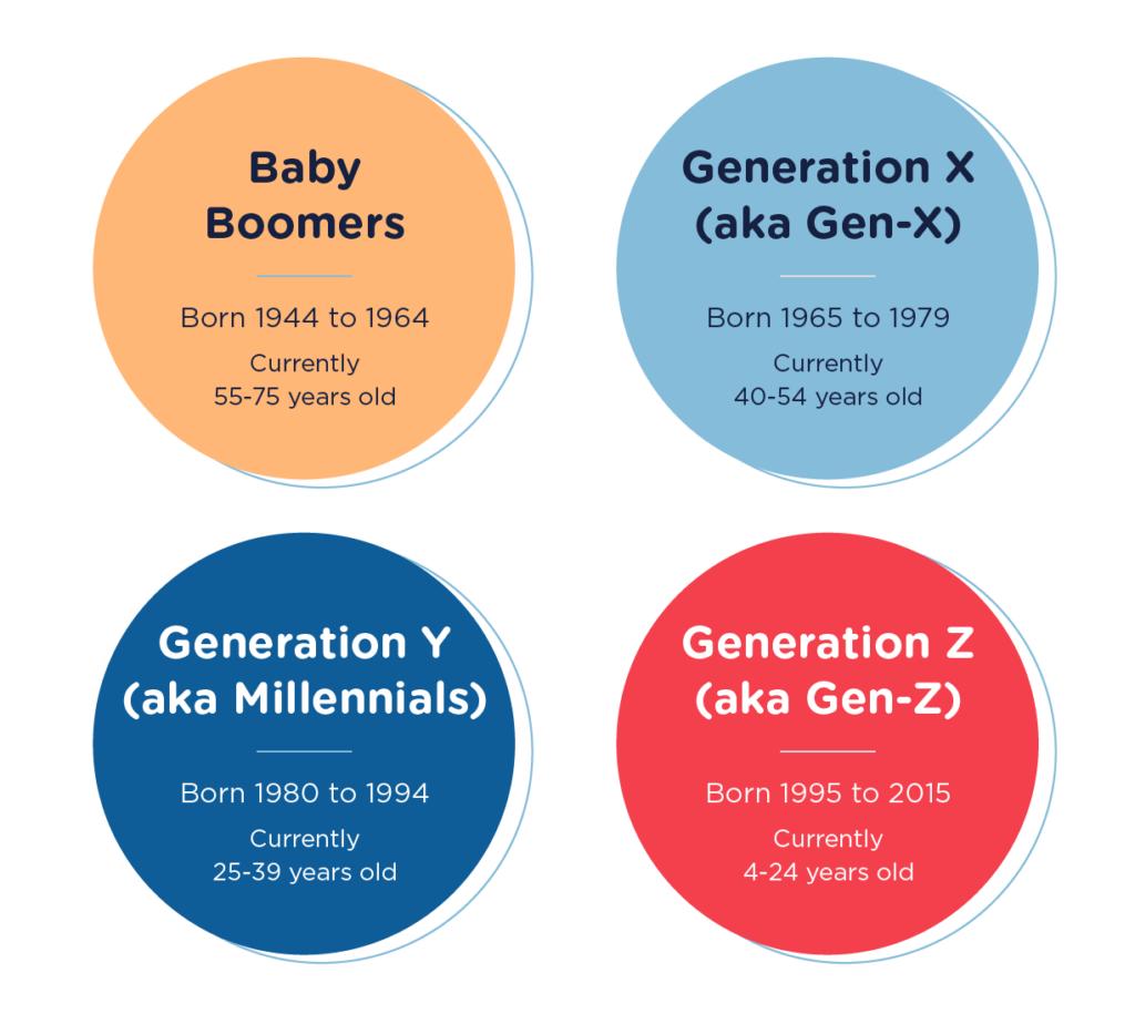 visual representation of Baby Boomers, Generation X, Generation Y, Generation Z